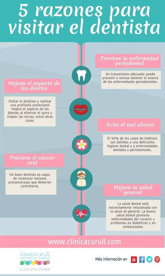 5 razones para ir al dentista